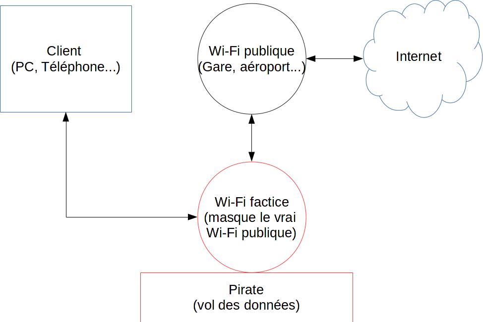 Raspberry Pi : configurer un serveur VPN à domicile